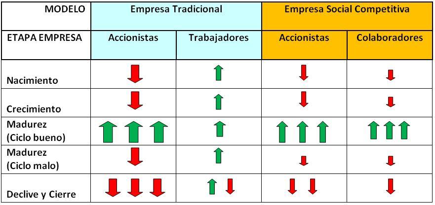 De Trabajadores a Emprendedores (2/3)