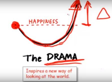 Presentaciones. El drama
