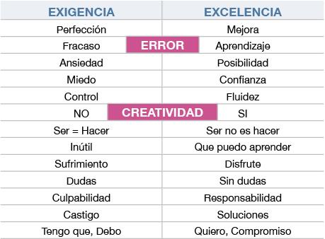 exigencia vs excelencia