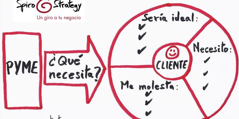 ¿Por qué cuesta tanto preguntar a los clientes qué necesitan?
