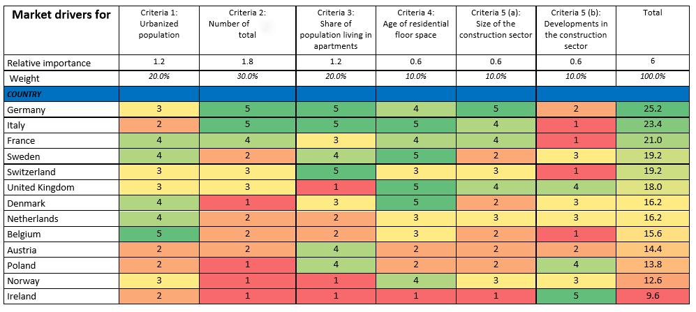 ¿Cómo seleccionar los países a los que exportar?