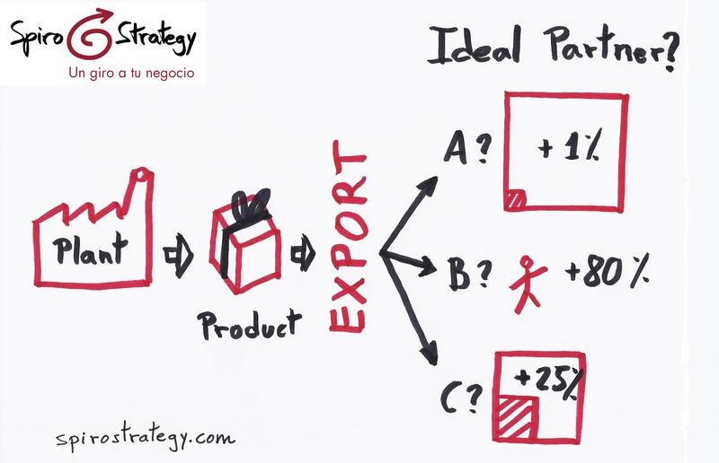 ¿Cuál es el socio ideal para exportar nuestros productos?