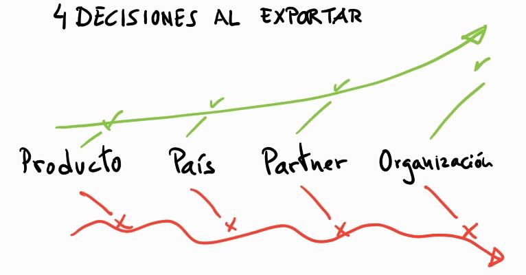 4 decisiones clave para exportar con éxito