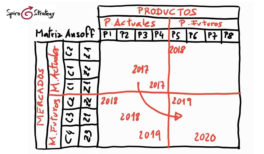 Matriz de desarrollo de Ansoff
