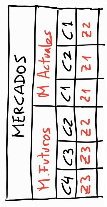 Mercados matriz ansoff