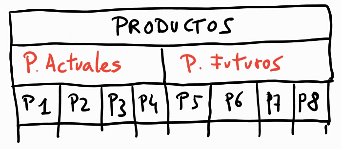 Productos matriz Ansoff