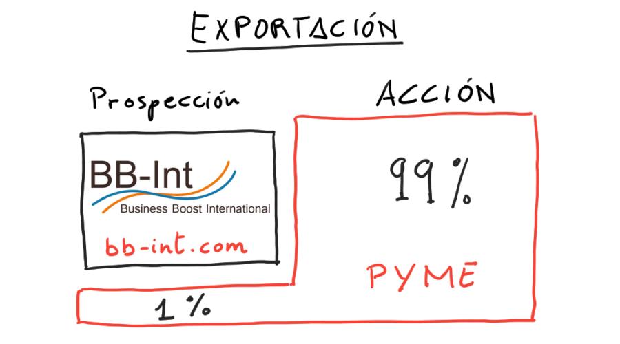 Export manager: ¿Cuánto tiempo dedicas a la Prospección y a la Acción?