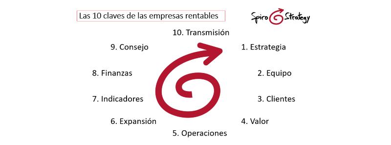 Las 10 claves de las empresas rentables