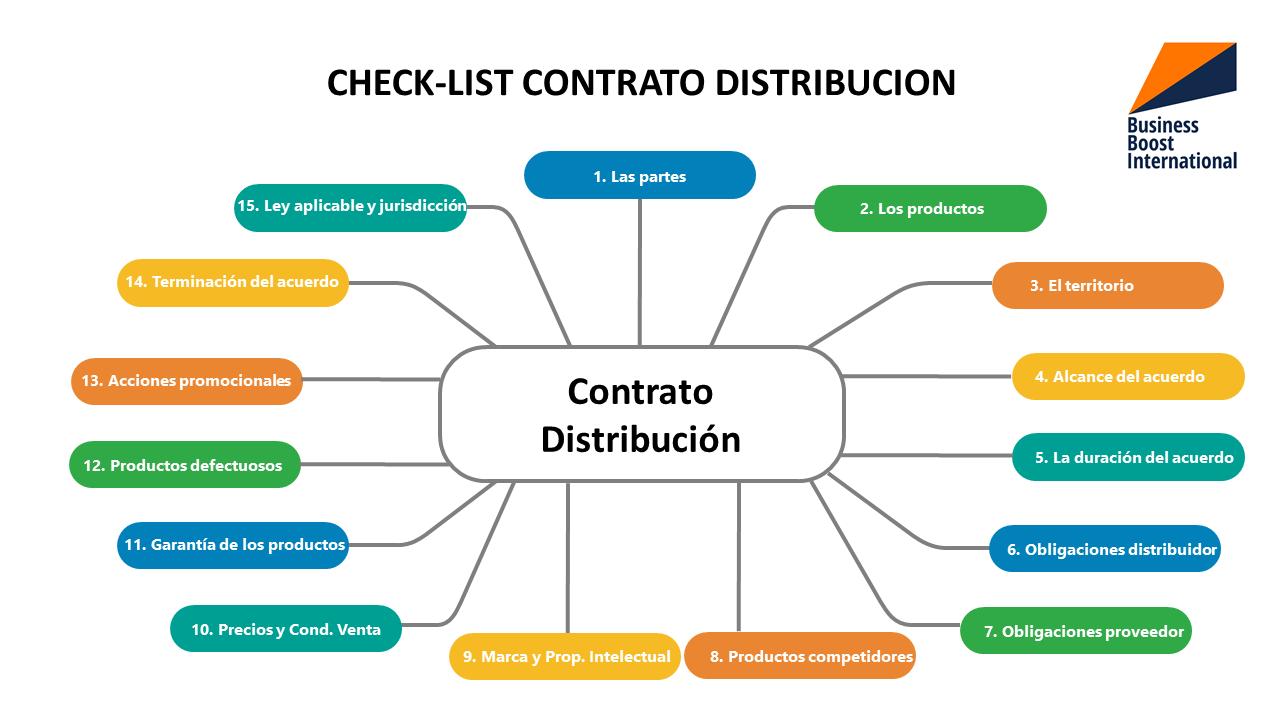 Check-list de un contrato de distribución internacional