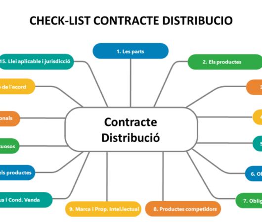 Check-list d'un contracte de distribució internacional
