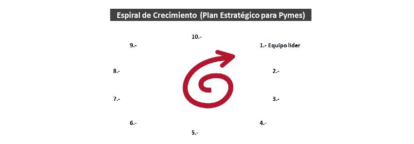 Plan Estratégico Pymes: 1- Equipo directivo
