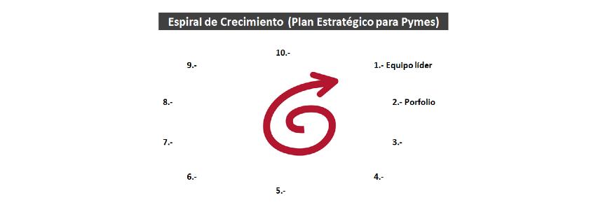 Plan Estratégico Pymes: 2- Porfolio y Clientes