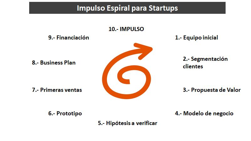 impulso-espiral-para-startups