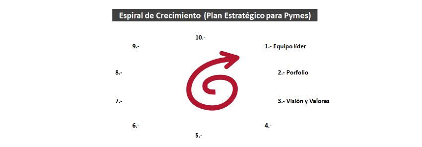 Plan Estratégico Pymes: 3- Visión y Valores