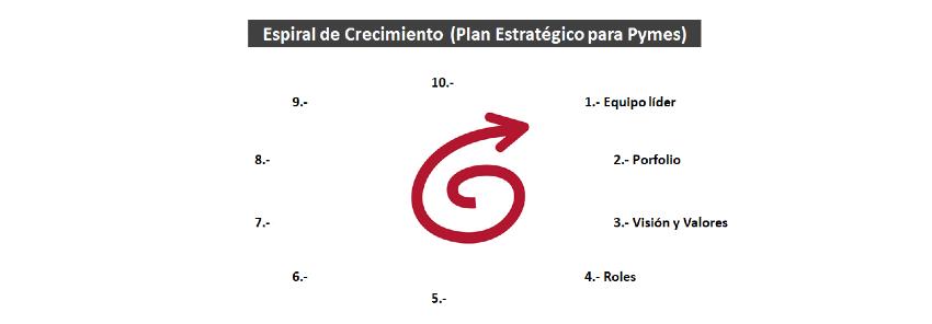 Plan Estratégico Pymes: 4- Roles