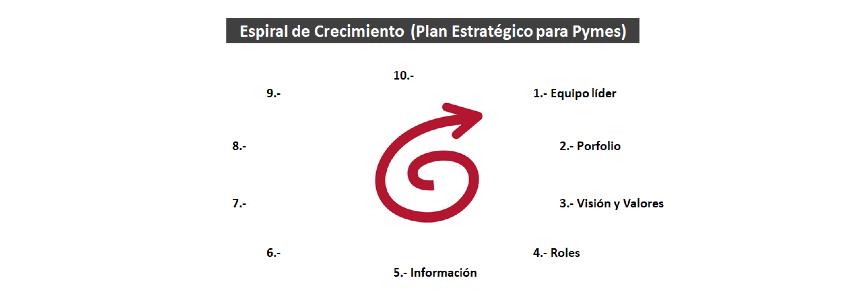 Plan Estratégico Pymes: 5- Estructura de la información