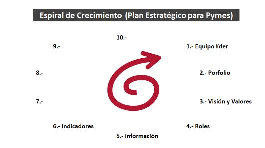 Plan Estratégico Pymes: 6- Indicadores Clave (KPIs)