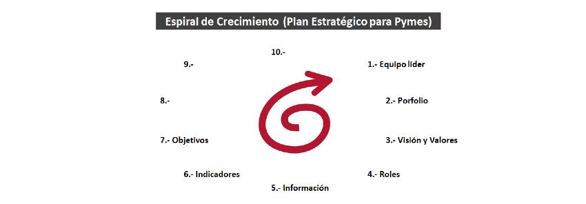 Plan Estratégico Pymes: 7- Objetivos