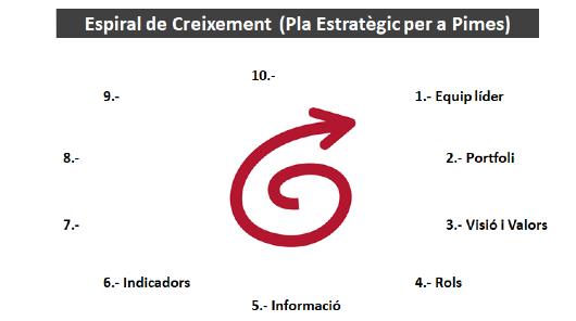 Pla Estratègic Pimes: 6- Indicadors Clau (KPIs)