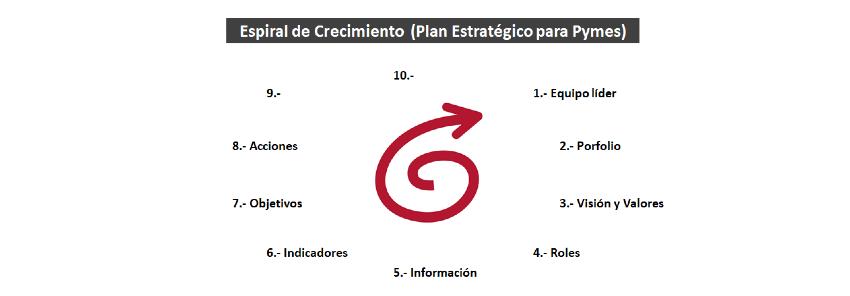 Plan Estratégico Pymes: 8- Acciones