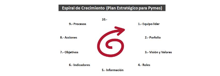 Plan Estratégico Pymes: 9- Procesos