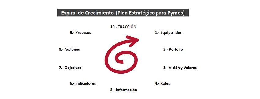 Plan Estratégico Pymes: 10- TRACCIÓN